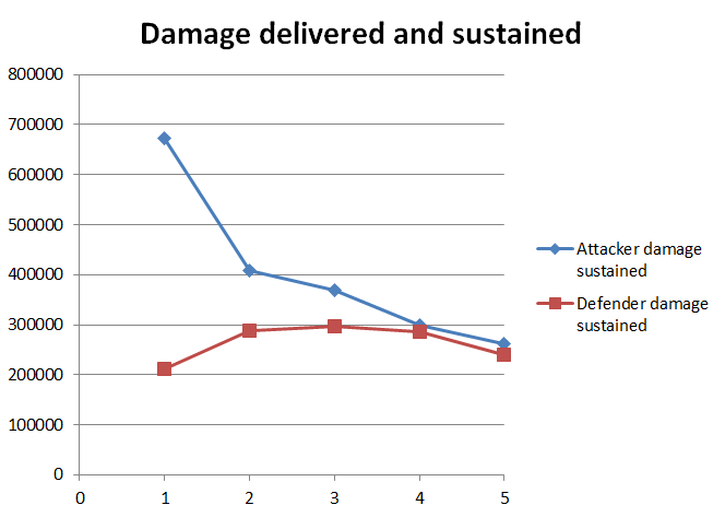 Damage delivered and sustained