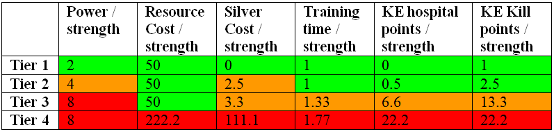 Troop strength table