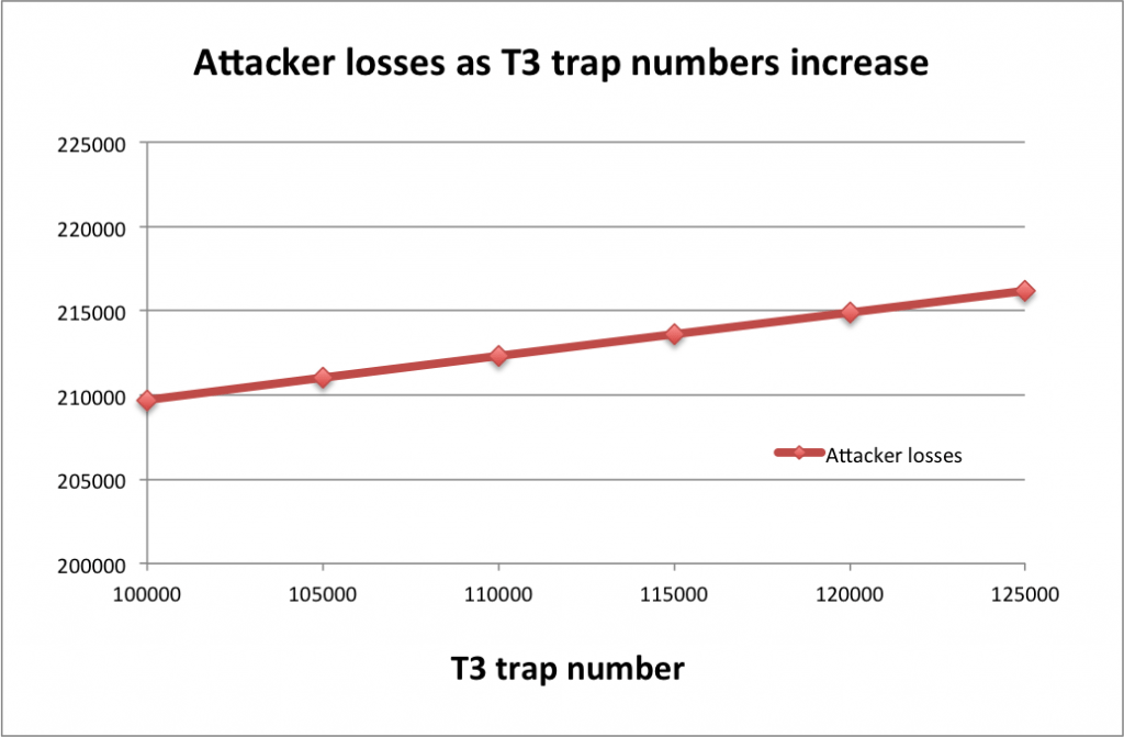 Attacker losses by traps