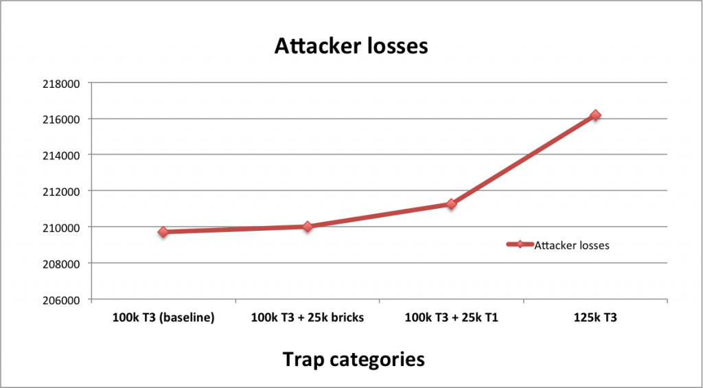 Bricks vs T1 vs T3 - attacker losses