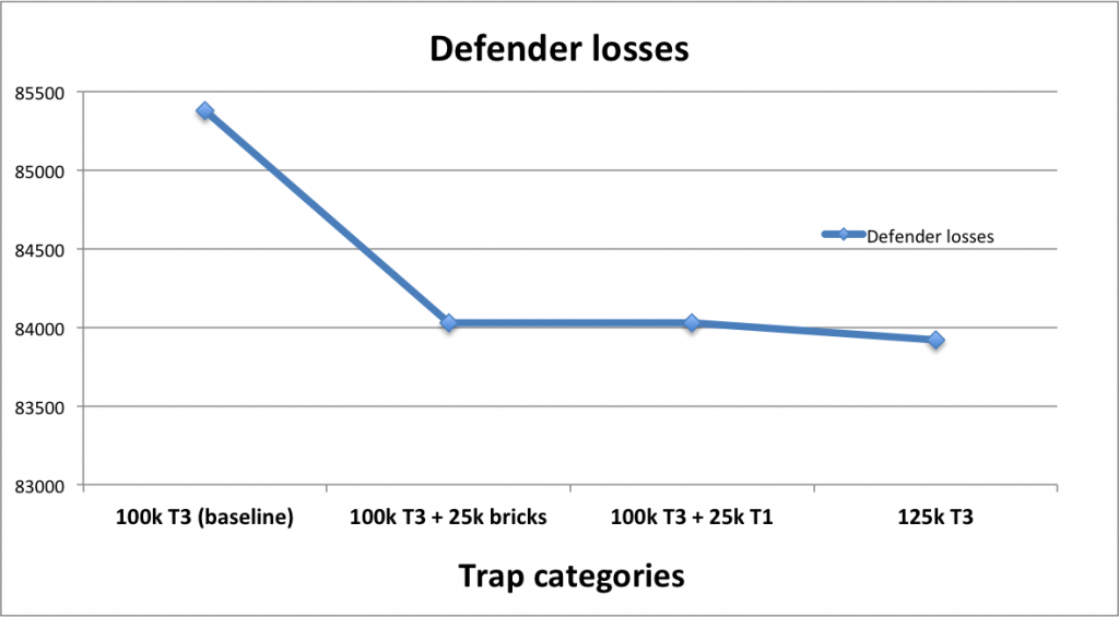 Bricks vs T1 vs T3 - defender losses