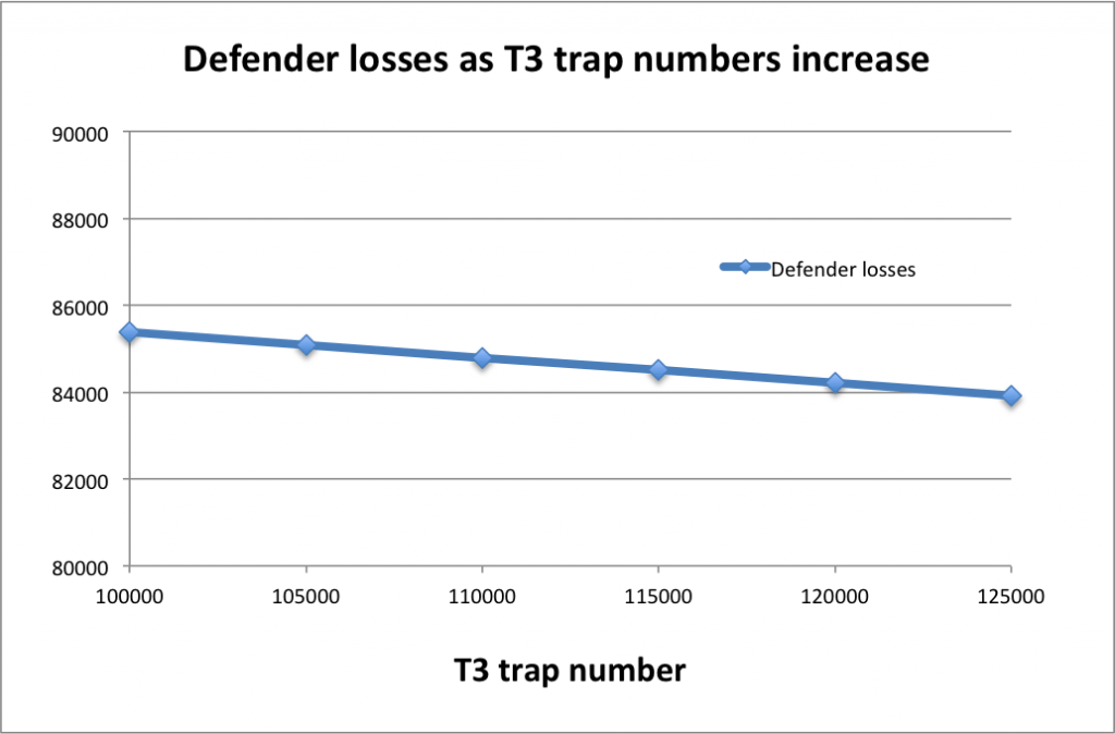 Defender losses by traps