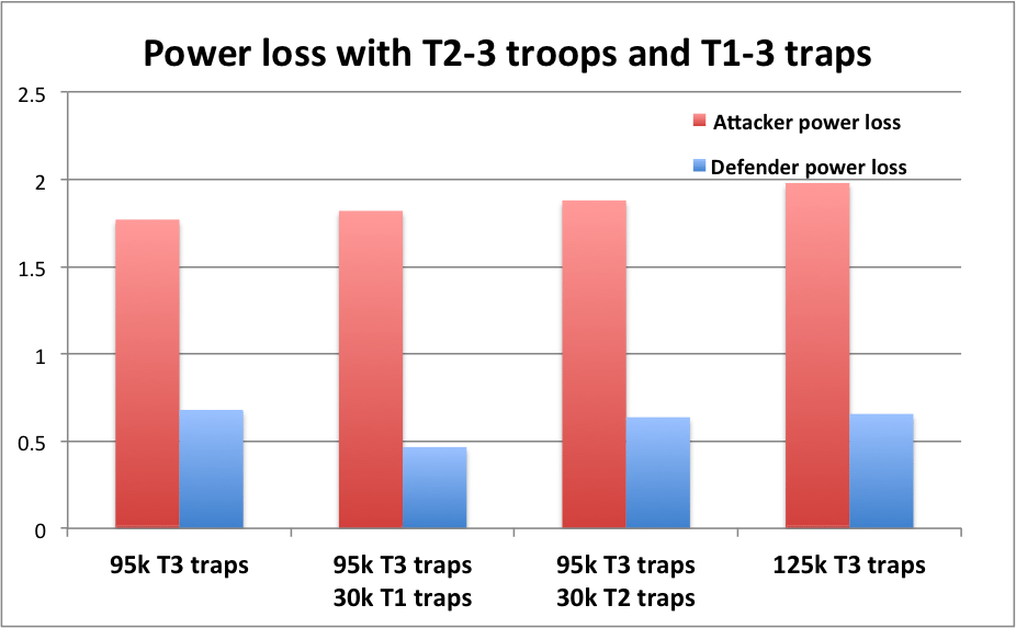 T2 traps power destroyed comparison