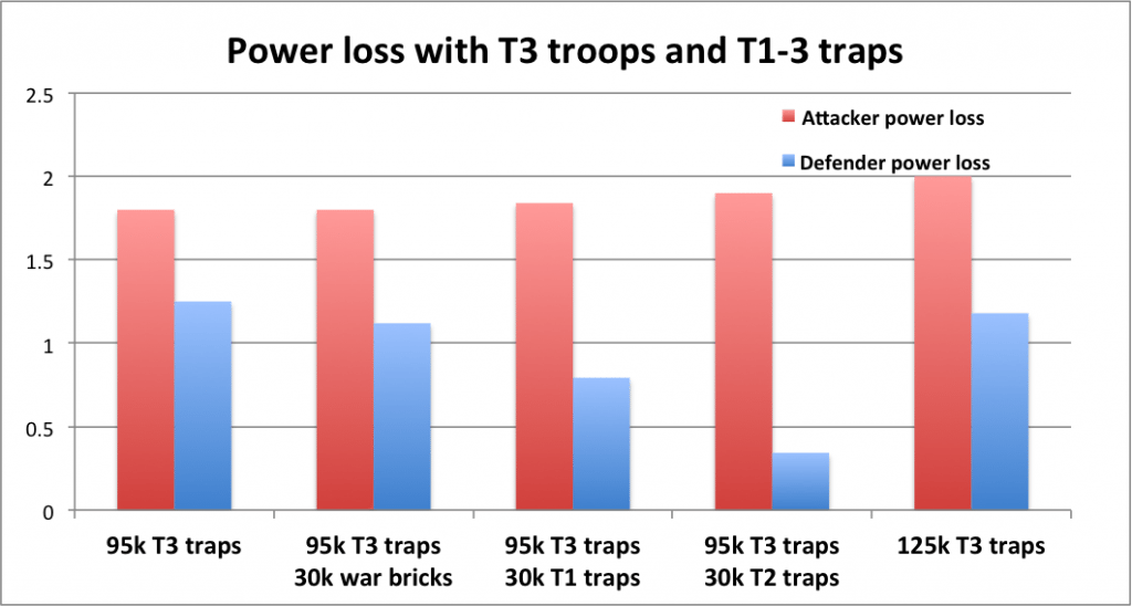 T3 traps power destroyed comparison