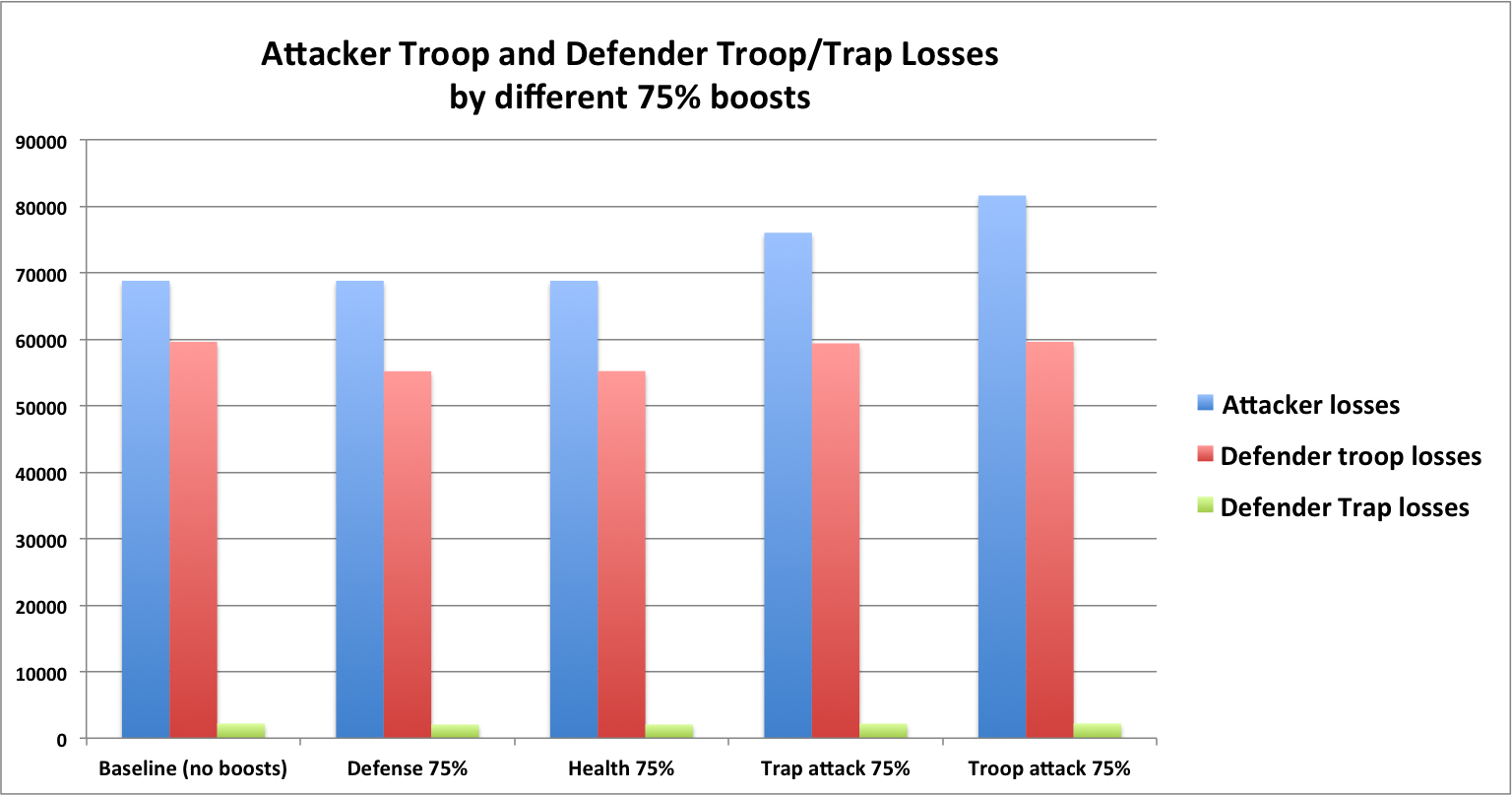Attacker Troop and Trap Losses