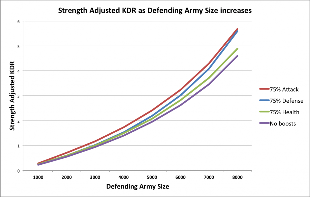 Strength Adjusted KDR