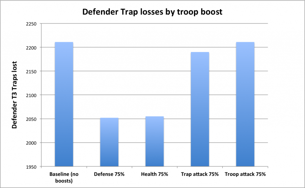 Trap losses by boosts